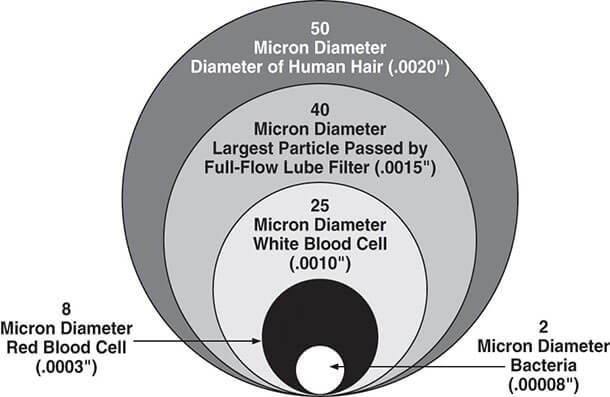 Micron Diameter Chart